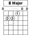 E maj A min chord diagram