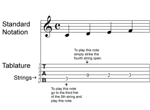 Play Guitar: How to Read Guitar Tab Part 1 | Guitar Accelerator Blog ...