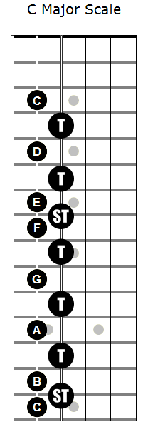 C-maj-scale-5th-string-with-t-st