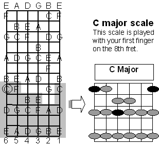 Moveable C Major Scale Form