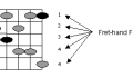 hybrid pentatonic scale fingering 1