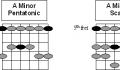 A minor pent vs A minor scale fingerings