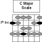 C major vs C major pentatonic scale fingerings