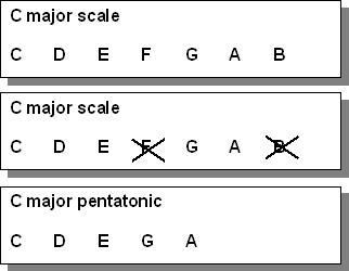 C major vs C major pentatonic scale notes