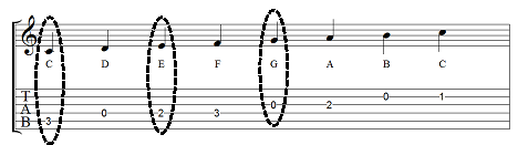C major scale with major triad