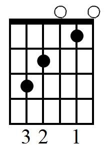 C major triad guitar fingering