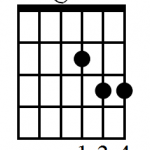 D sus 4 guitar chord fingering diagram
