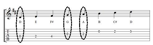 D sus 4 chord formula