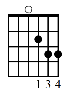 D sus 4 guitar chord fingering diagram