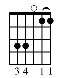 C sus 4 guitar chord diagram