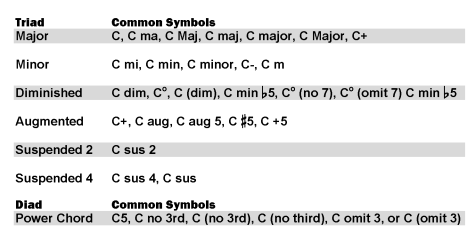 Guitar guitar chords notation : Making Sense of Basic Guitar Chord Symbols | Guitar Accelerator ...