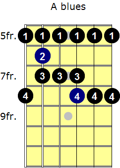 A blues scale with fingering