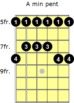 A minor pentatonic scale with fingering