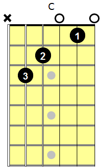C major chord with fingering