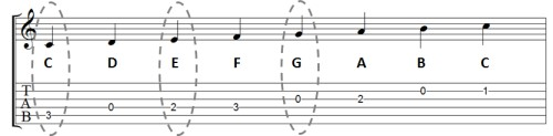 how major chords are built on guitar - c major scale