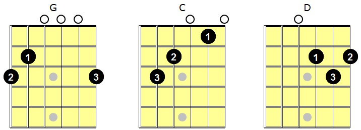 G C D with fingerings