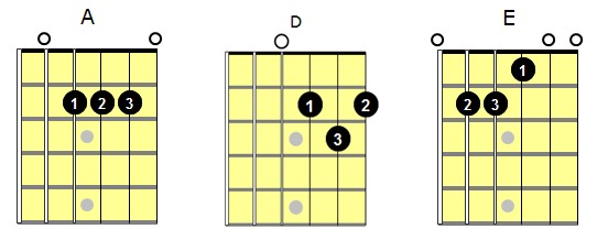 guitar chords songs