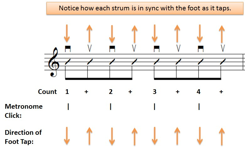 counting-strumming-8th-notes