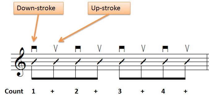 down-stroke-and-up-stroke-example