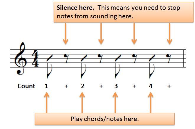 eighth note rest breakdown