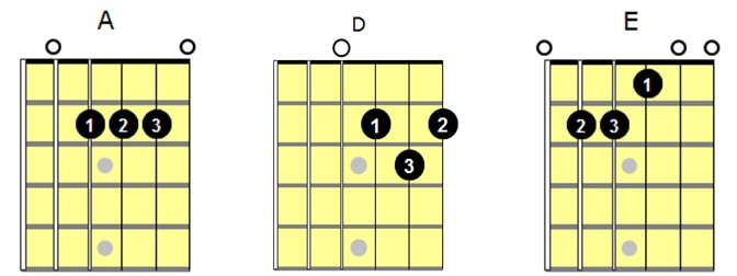 Playing Rhythm Guitar Basics Part 9 Strumming Eighth Note Chord