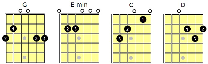 Playing Rhythm Guitar: Understanding Triplets Part 3 | Guitar ...
