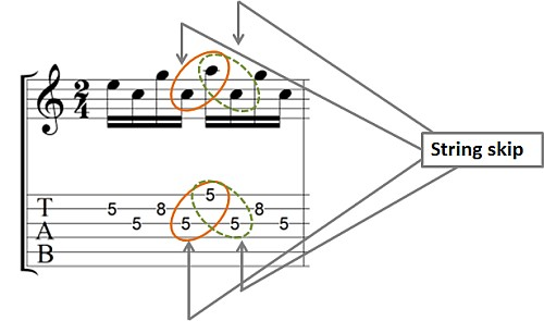 string skipping example