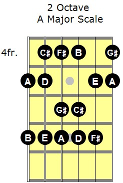 A major scale 2 octave fingering