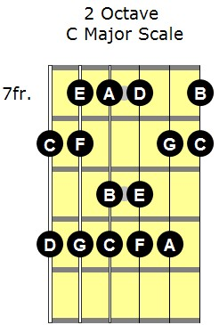 C major scale fingering with note names