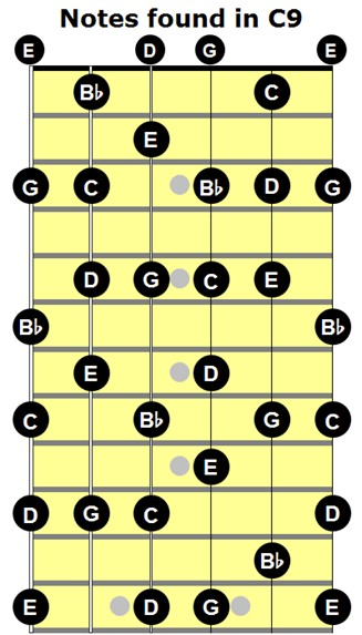 How To Build Dominant 9th Chords On Guitar Guitar Accelerator Blog