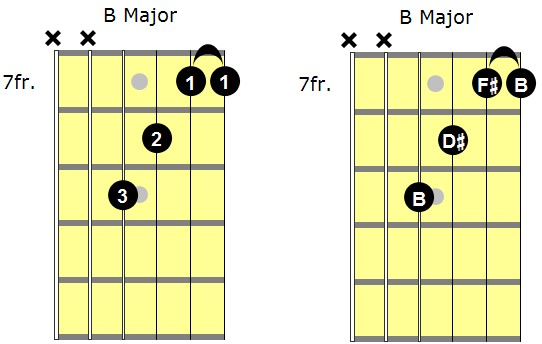 B major partial barre chord