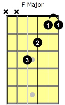 F Major partial barre chord diagram 2