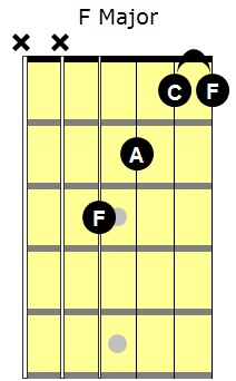 F Major partial barre chord showning note names