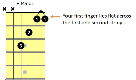 F major partial barre chord